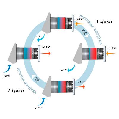 Схема работы проветривателя  ТвинФреш серии Стандарт