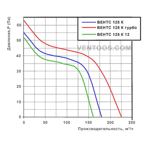 Диаграмма Вентс 125 К турбо