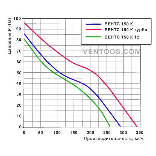 Диаграмма Вентс 150 К турбо