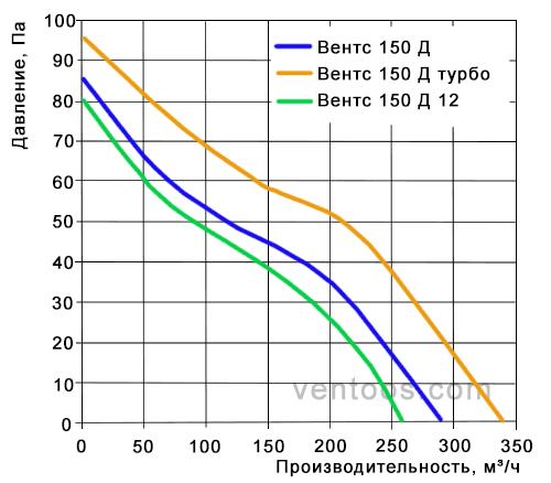 Аэродинамические характеристики Vents D