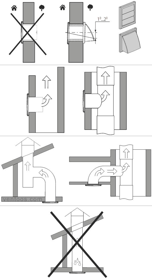 Правила при монтаже