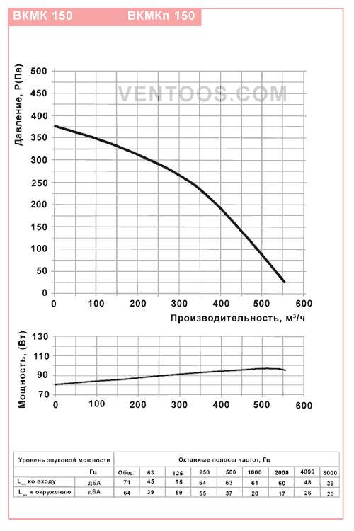 Диаграмма Вентс ВКМК 150