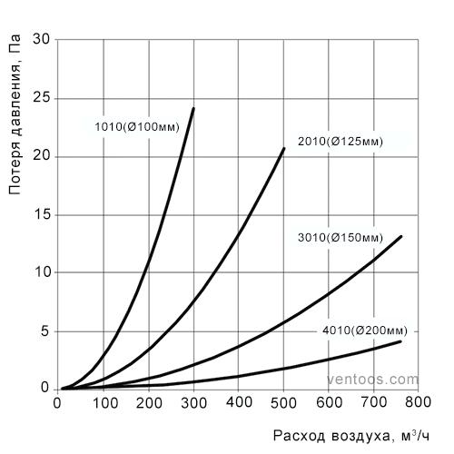 Аэродинамические характеристики пластиковых круглых каналов