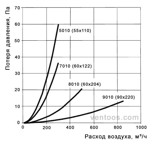Диаграмма для плоского канала Пластивент 7005