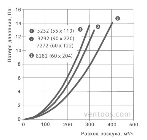 Аэродинамические характеристики для вертикального отвода
