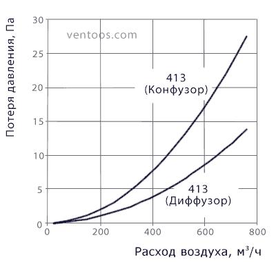 Аэродинамические характеристики редуктора