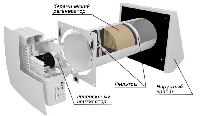 Основные элементы проветривателя ТвинФреш РА-50