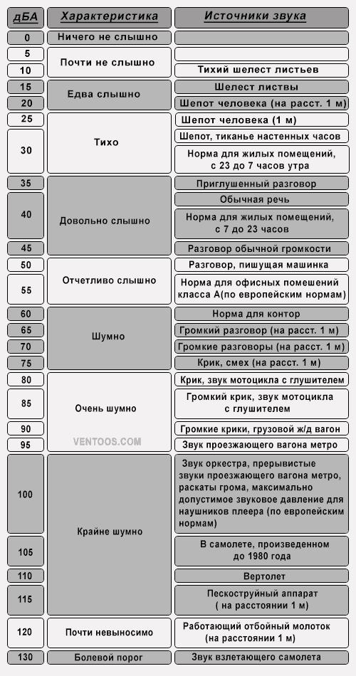 Таблица источников звука