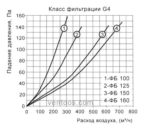 Аэродинамические характеристики фильтра ФБ
