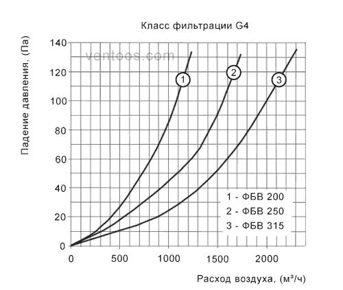 Аэродинамические характеристики фильтра ФБВ