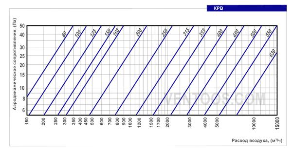 Аэродинамическое сопротивление Вентс КРВ 355